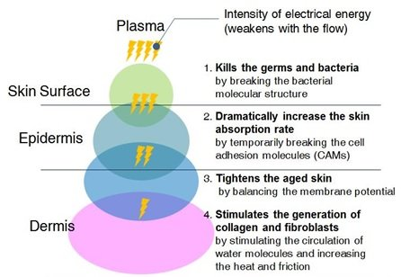 how plasma works on the skin